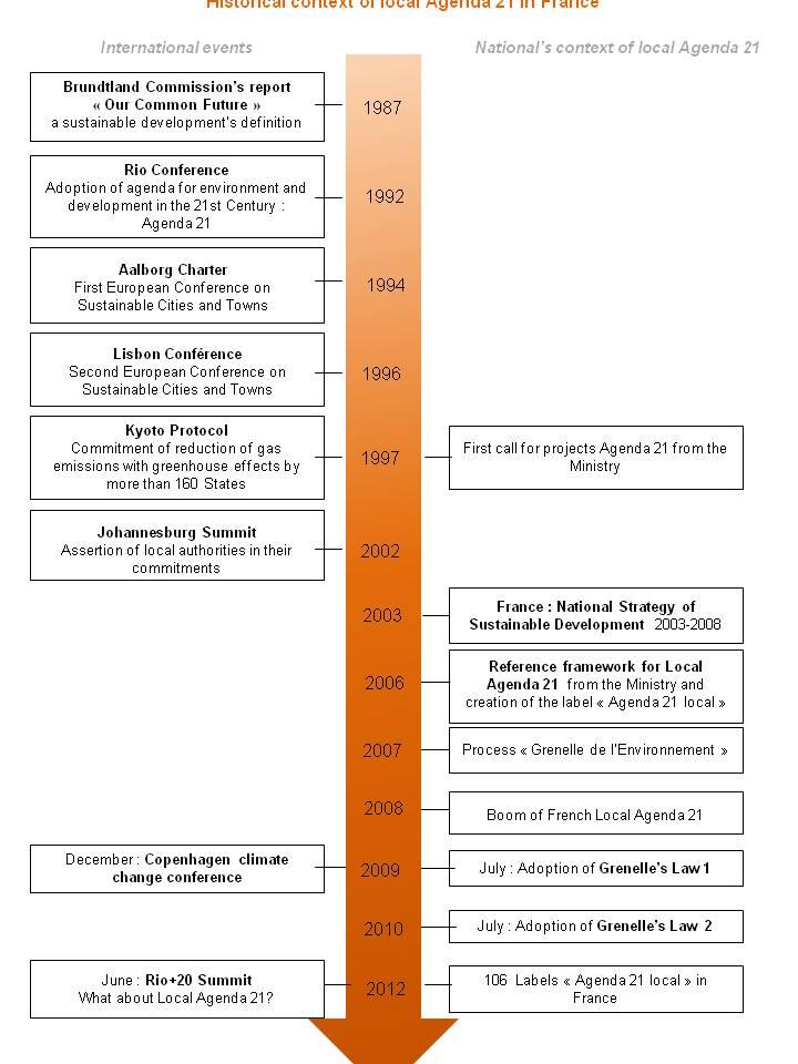 Historical context of local Agenda 21